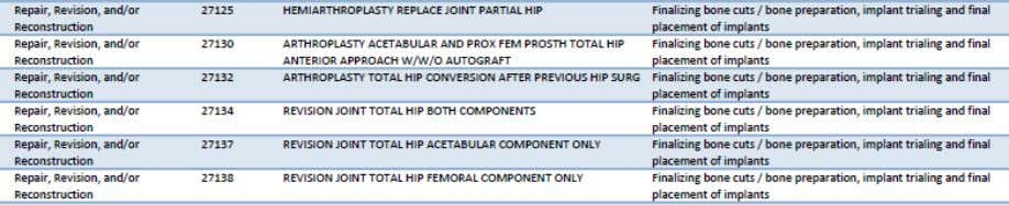 Portions of Hip Procedures, as Defined by One Hospital, 2016 Additionally, some hospital policies identify the