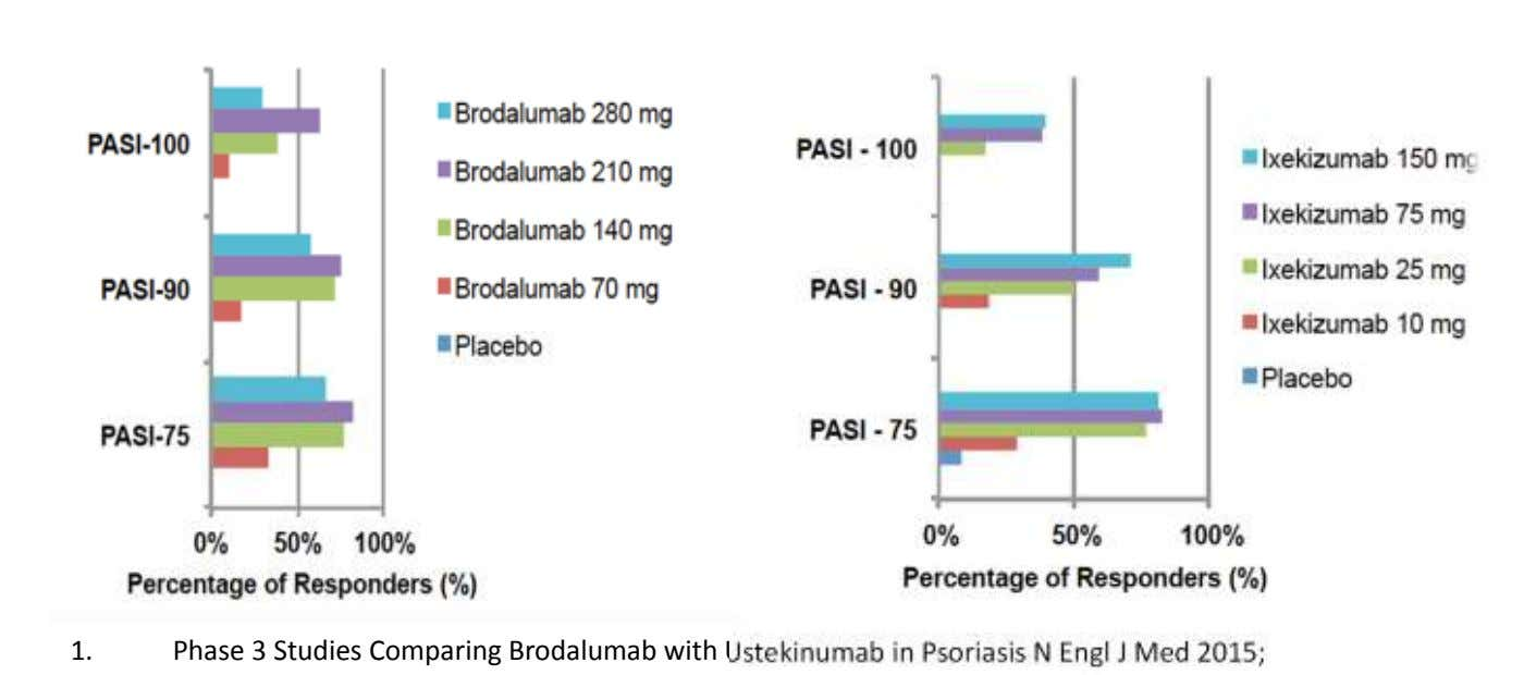 1. Phase 3 Studies Comparing Brodalumab with Ustekinumab in Psoriasis N Engl J Med 2015;