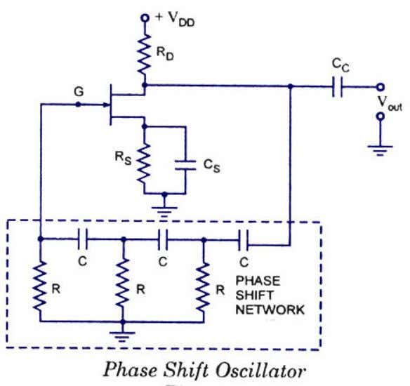 total phase shift from the gate will be exactly zero. The circuit will oscillate at this