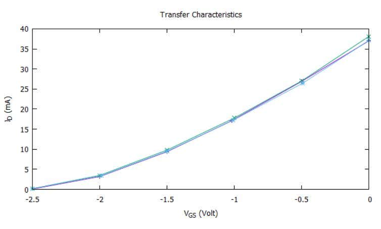 3.5   6 -2.5 0.1 -2.5 0.2 -2.5 0.2 5.1.4 conclusion The transfer characteristic for a