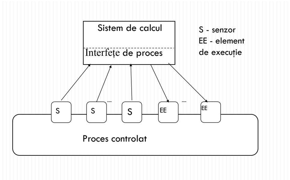 Sistem de calcul Interfeţ e de proces S - senzor EE - element de execu