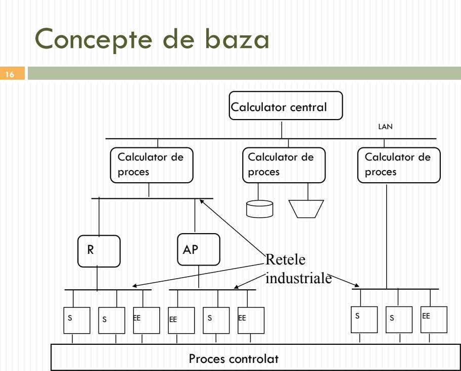 Concepte de baza 16 Calculator central LAN Calculator de proces Calculator de proces Calculator de
