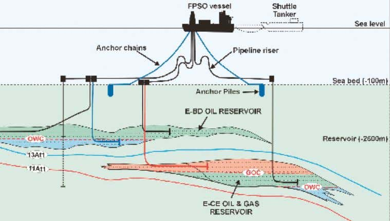 have an economic life of three to five years. Oil production commenced in August 2003. During