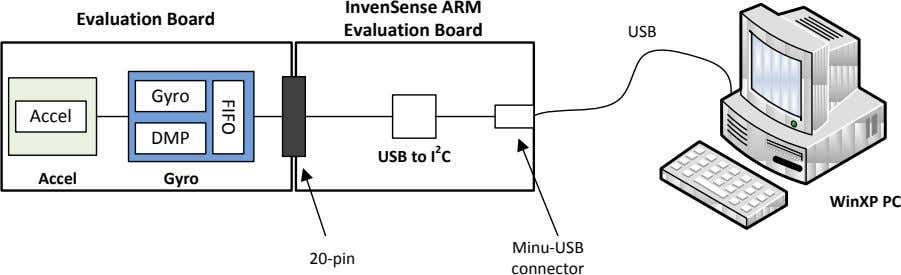 InvenSense ARM Evaluation Board Evaluation Board USB Gyro Accel DMP USB to I 2 C