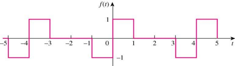 1 Find the Fourier series expansion of f(t) given below. Ans: f ( t )