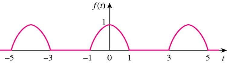series for the half-wave cosine function as shown below. Ans: ∞ 1 4 f ( t