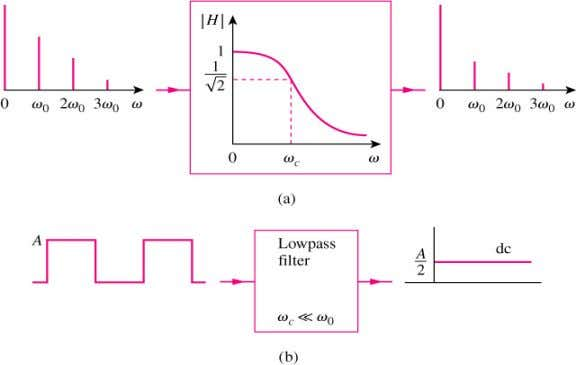 series expansion of the input signal. •For example, (a) Input and output spectra of a lowpass