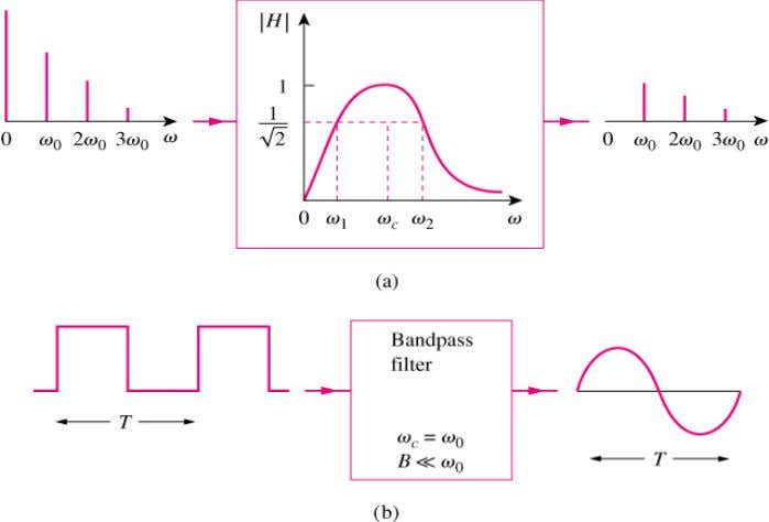 Advanced Electrical Engineering Application – Filter (2) (a) Input and output spectra of a bandpass filter,