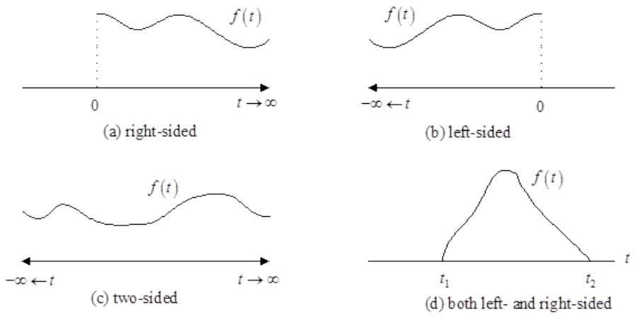 Definitions Definitions of right-sided, left-sided, and two sided functions of time. Michael E.Auer 21.05.2012 AEE03