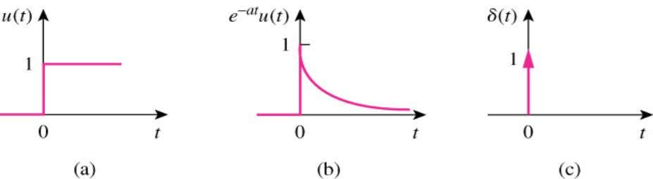 Laplace transform of each of the following functions shown: a) The Laplace Transform of unit step,