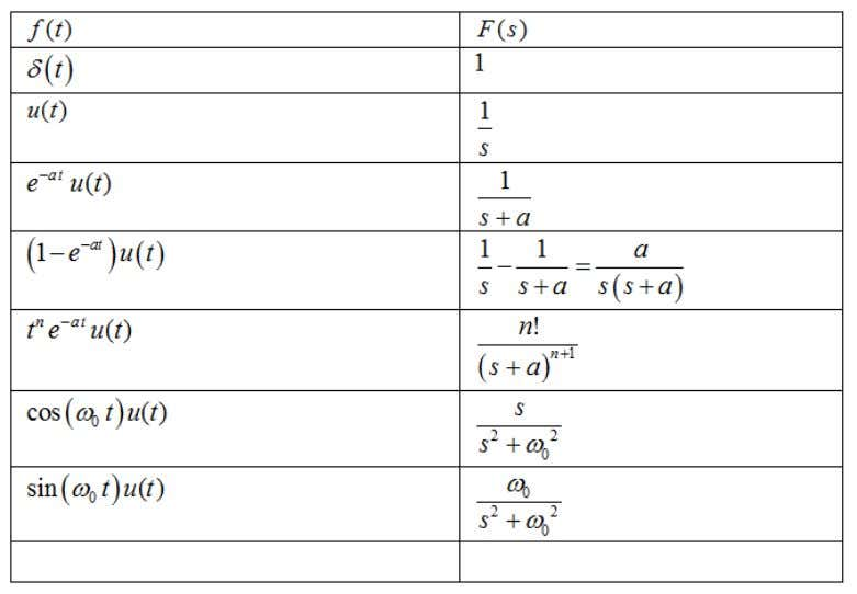 Advanced Electrical Engineering Table of Selected Laplace Transforms (1) Michael E.Auer 21.05.2012 AEE03