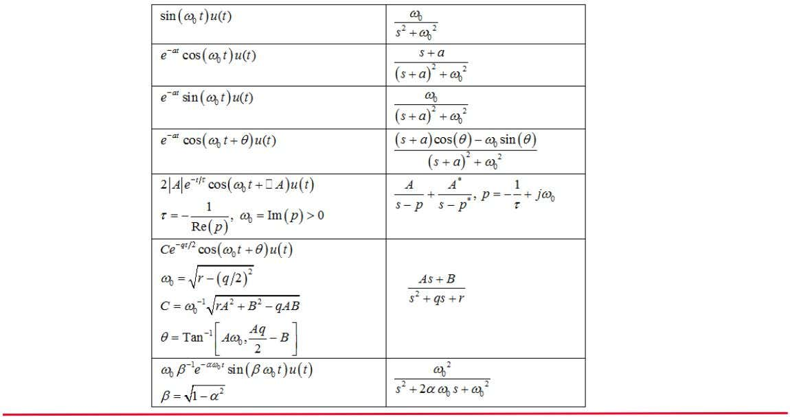 Advanced Electrical Engineering Table of Selected Laplace Transforms (2) Michael E.Auer 21.05.2012 AEE03