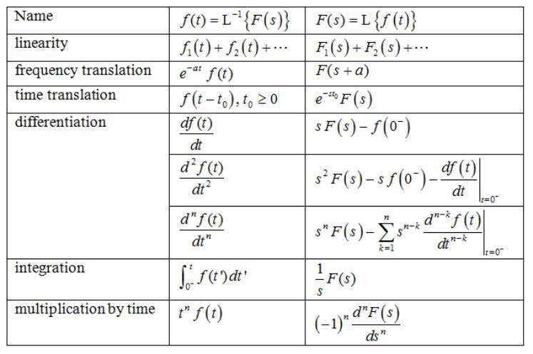 Advanced Electrical Engineering Properties of Laplace Transform - Overview Michael E.Auer 21.05.2012 AEE03
