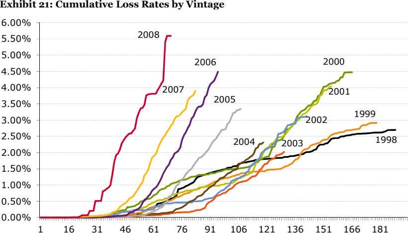Exhibit 21: Cumulative Loss Rates by Vintage 6.00% 2008 5.50% 5.00% 2006 2000 4.50% 4.00%