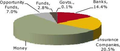 Opportunity Govts., Banks, Funds, Funds, 0.1% 14.4% 2.8% 7.0% Insurance Companies, Money 20.5%