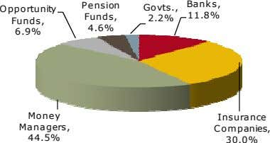 Pension Banks, Govts., Opportunity Funds, 11.8% 2.2% Funds, 4.6% 6.9% Money Insurance Managers, Companies,