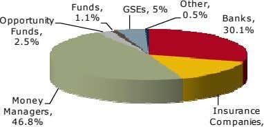 O the r, Funds, GSEs, 5% 0.5% 1.1% Opportunity Banks, Funds, 30.1% 2.5% Money Managers,