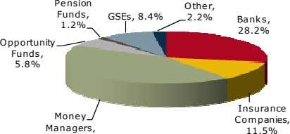 Pension O ther, Funds, GSEs, 8.4% 2.2% Banks, 1.2% 28.2% Opportunity Funds, 5.8% Insurance Money