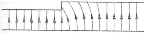 can be understood as reactive components on a transmission. Figure 1-9: discontinuity on a transmission line.