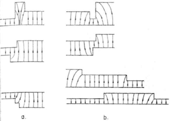 these field distortions as in magnetic and electric fields. Figure 1-10: multiple discontinuities (a) int erfering