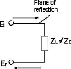 incident signal is called reflection coefficient . E r E i Figure 2-1: a transmission line