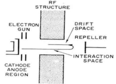 out into the drift space an d back into interaction space. Figure 4-2: Reflex klystron Because