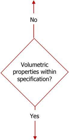 No Volumetric properties within specification? Yes