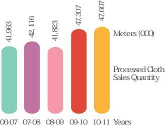 Meters (000) Processed Cloth Sales Quantity 06-07 07-08 08-09 09-10 10-11 Years 41,963 42, 116