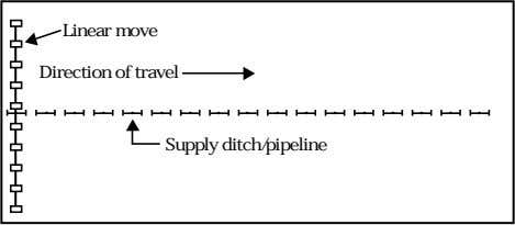 Linear move Direction of travel Supply ditch/pipeline