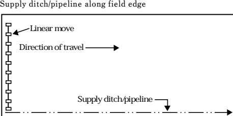 Supply ditch/pipeline along field edge Linear move Direction of travel Supply ditch/pipeline