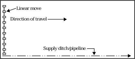 along field edge Linear move Direction of travel Supply ditch/pipeline (210-vi-NEH, September 1997) 6–53