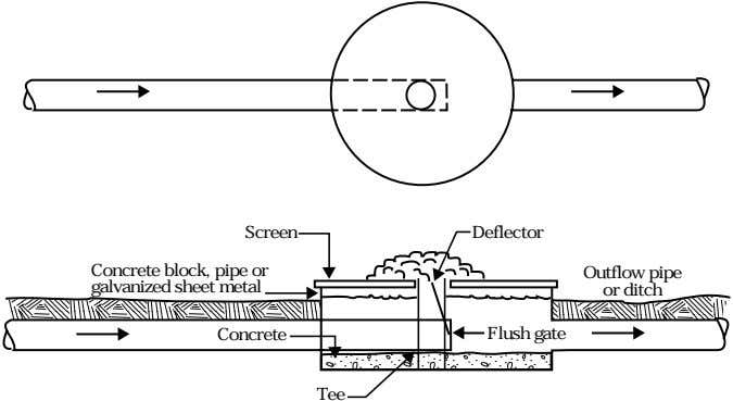 Screen Deflector Concrete block, pipe or galvanized sheet metal Outflow pipe or ditch Concrete Flush