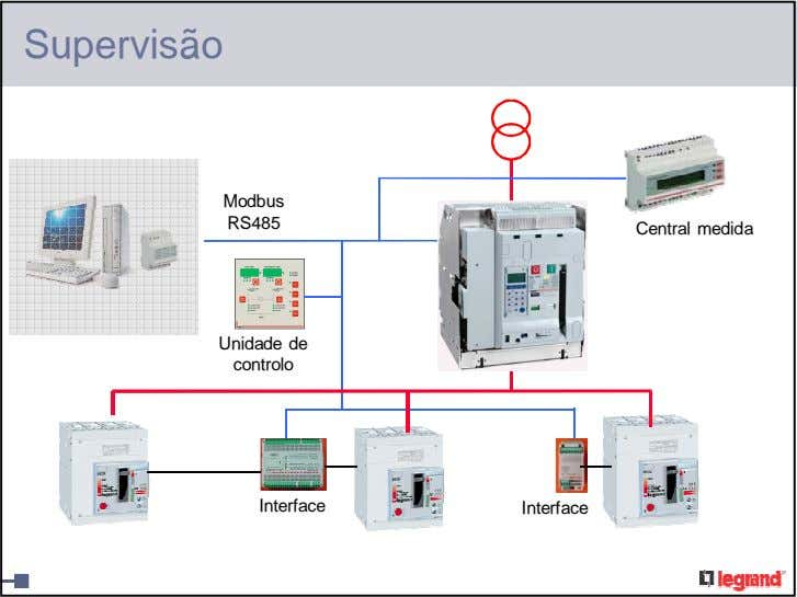 Supervisão Modbus RS485 Central medida Unidade de controlo Interface Interface