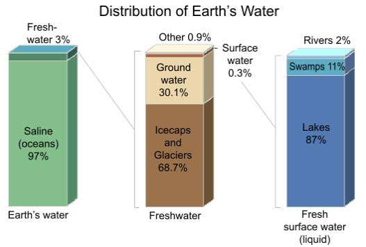show the distribution of water on the earth ' s surface. Figure 3.1 5 Figure 3.2