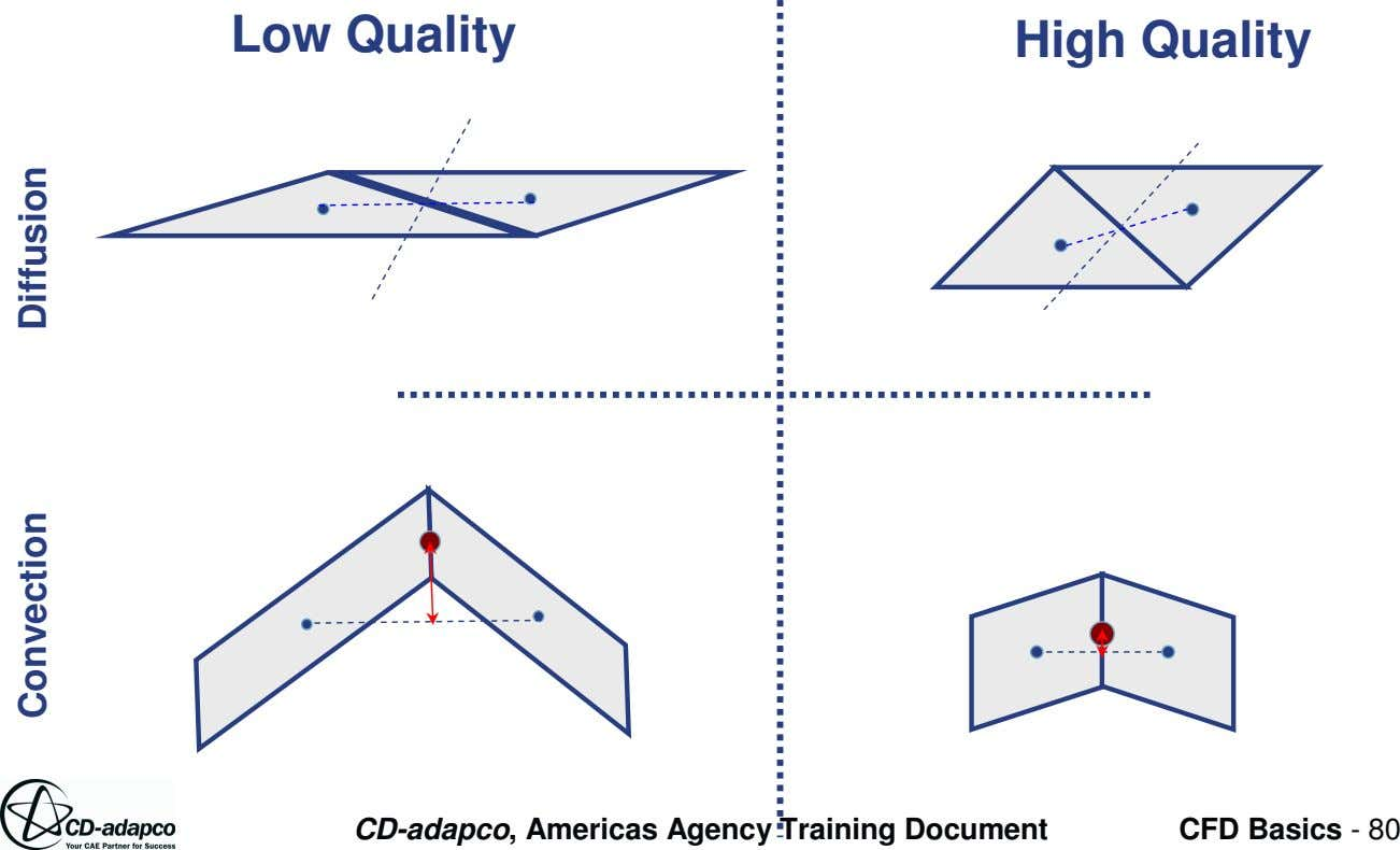 Low Quality High Quality CD-adapco, Americas Agency Training Document CFD Basics - 80 Convection Diffusion