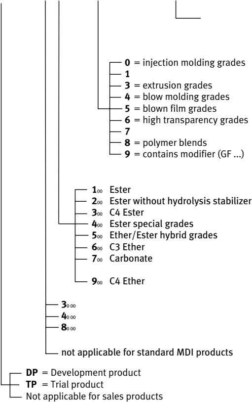 0 = injection molding grades 1 3 = extrusion grades 4 = blow molding grades 5