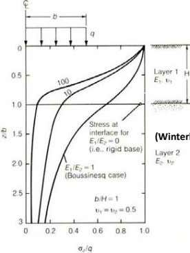 Settlement of Foot Foundations (Winterkorn & Fang 1975) Vertical normal stress below circular area of two