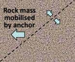 Rock mass mobilised by anchor