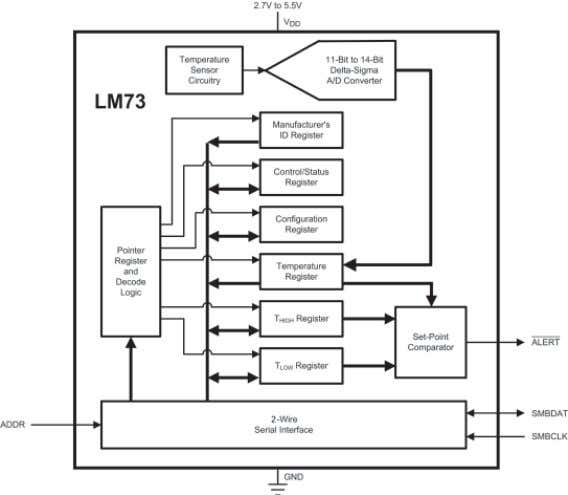 functionality is integrated into a small SOT23-6 package. Figure 2-14. The LM73 is a Highly-Integrated Digital