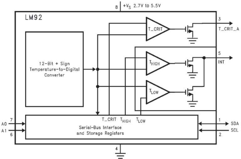 electronics, automotive, medical, and HVAC applications. Figure 2-15. The LM92 Sensor is a Very Accurate and