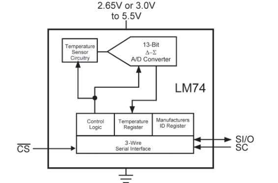 systems where reducing required board area is critical. Figure 2-20. The LM70 features an Analog Temperature