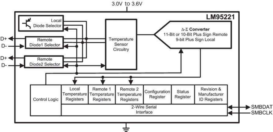 ideality and series resistance, see Section 3.6 . Figure 2-24. LM95221 Block Diagram national.com/tempsensors