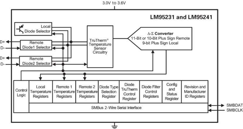 more information on TruTherm technology, see Section 3.6 . Figure 2-25. LM95231 and LM95241 Block Diagram