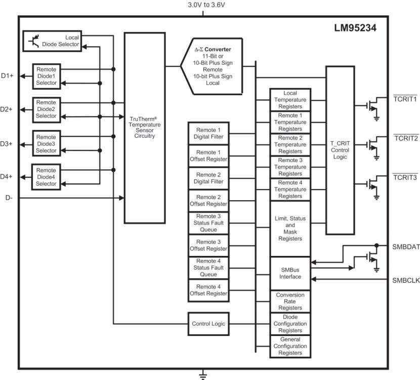 shutdown mode, and the ability to turn off unused channels. Figure 2-26. LM95234 Block Diagram national.com/tempsensors
