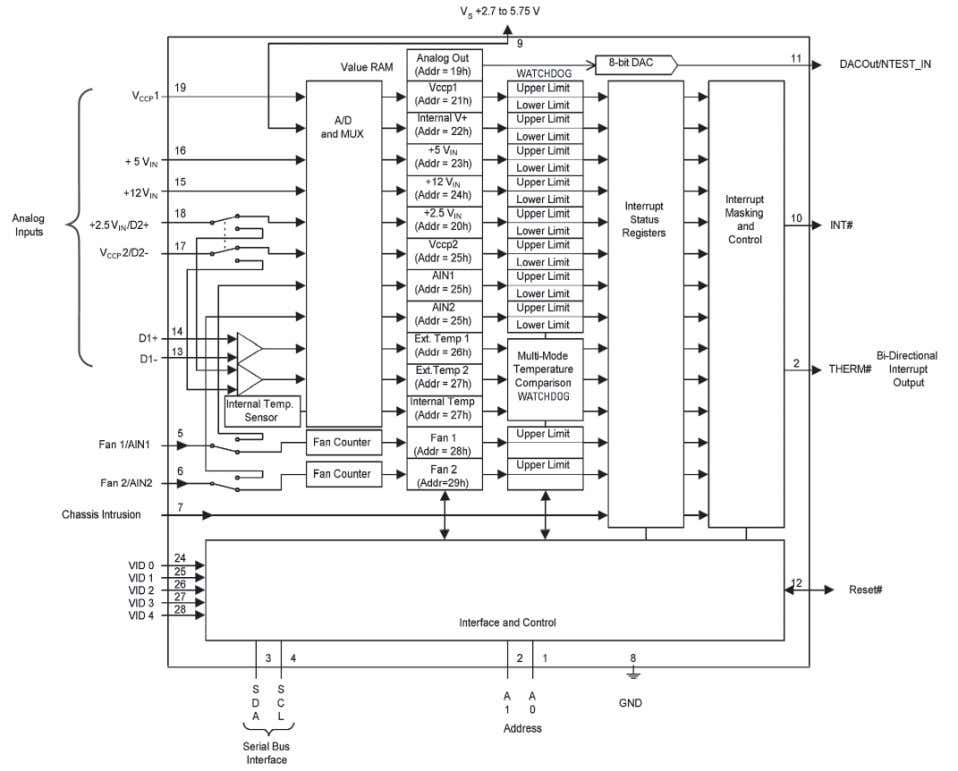 it also supports the SMBus Alert Response Address Protocol. Figure 2-32. LM87 Block Diagram national.com/tempsensors 39