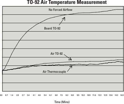 TO-92 Air Temperature Measurement No forced Airflow No Forced Airflow Board TO-92 Board TO Board