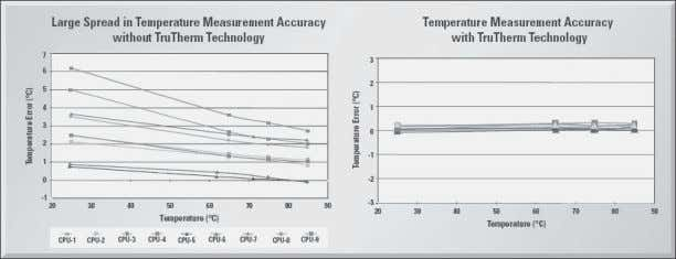 using TruTherm BJT/Transistor beta-compensation technology. Figure 3-12. Comparison of remote diode temperature