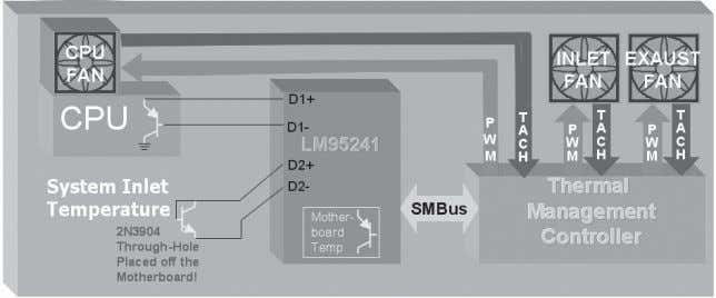 the thermal management controller to control the system fans. Figure 4-5. Digital Thermal Monitor in a