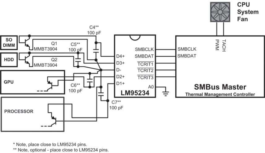 3.6 on remote-diode temperature sensors for more details. Figure 4-6. Notebook Thermal Monitor