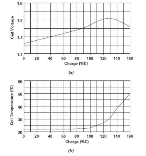 temperature becomes the primary indicator of overcharging. Figure 4-11. Typical NiCad fast-charging curves. Both cell